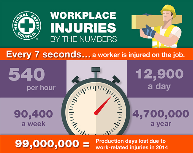 National Safety Concil infographic injuries by the numbers