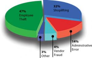 Retail theft Chart